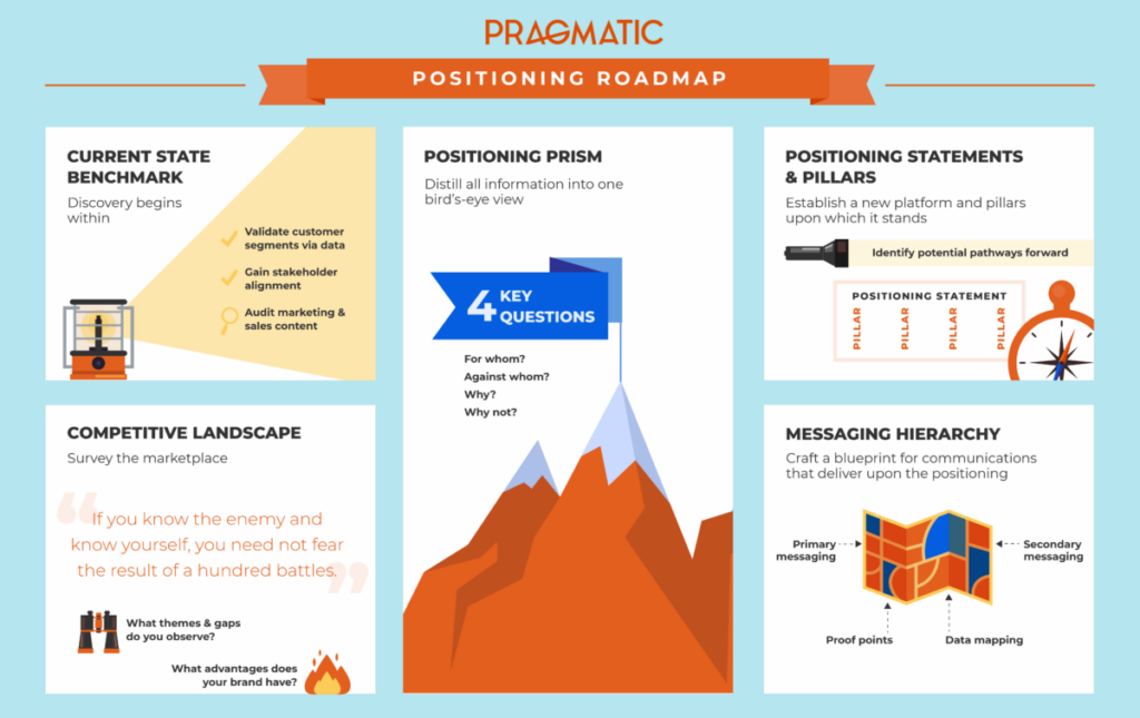 positioning roadmap infographic
